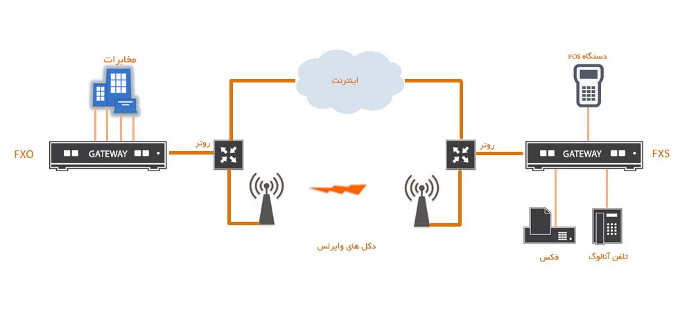 دیاگرام انتقال خطوط